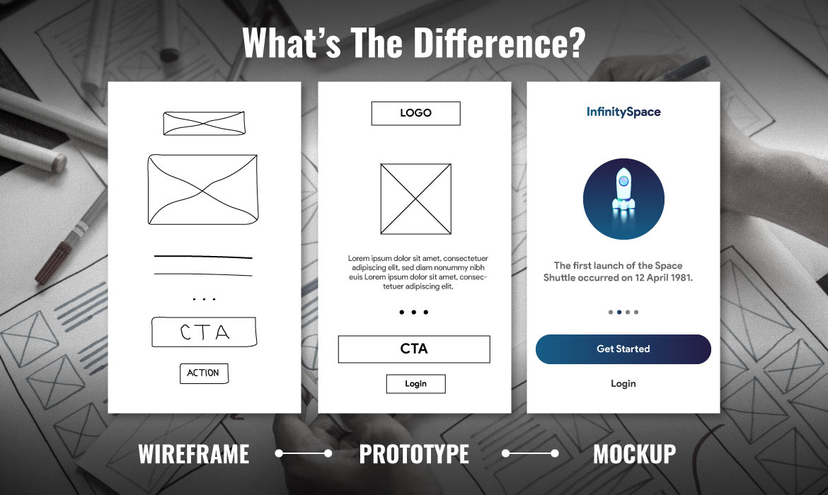 Difference Between Prototypes Vs Mockups Vs Wireframes