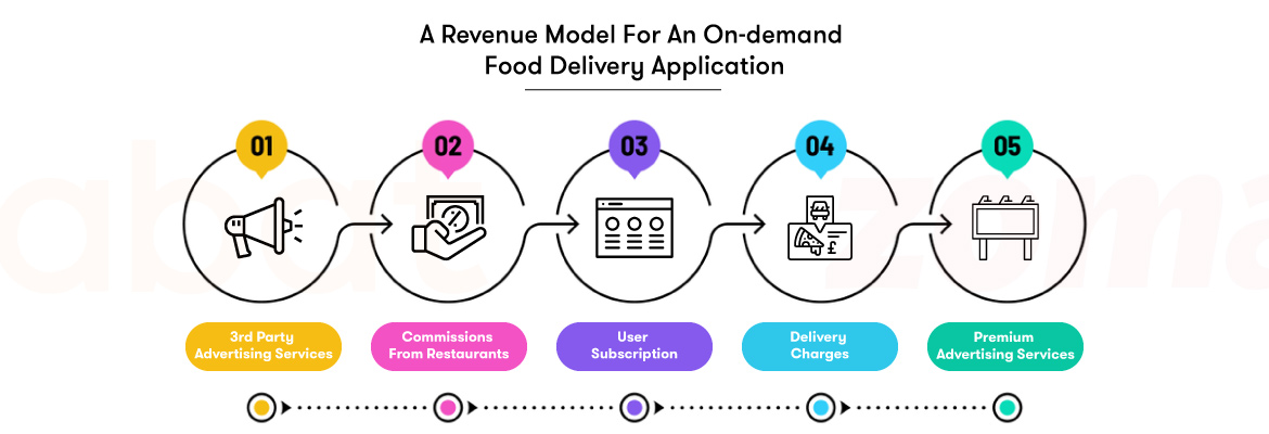 cost to develop an on-demand food delivery app
