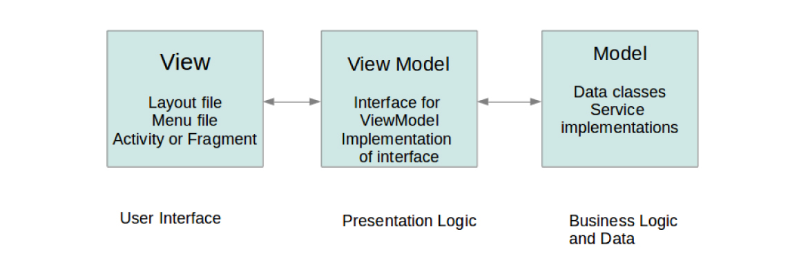 Model - View - Controller Pattern
