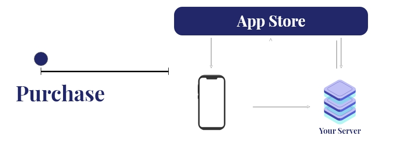 Validating in-app purchases in iOS and Android